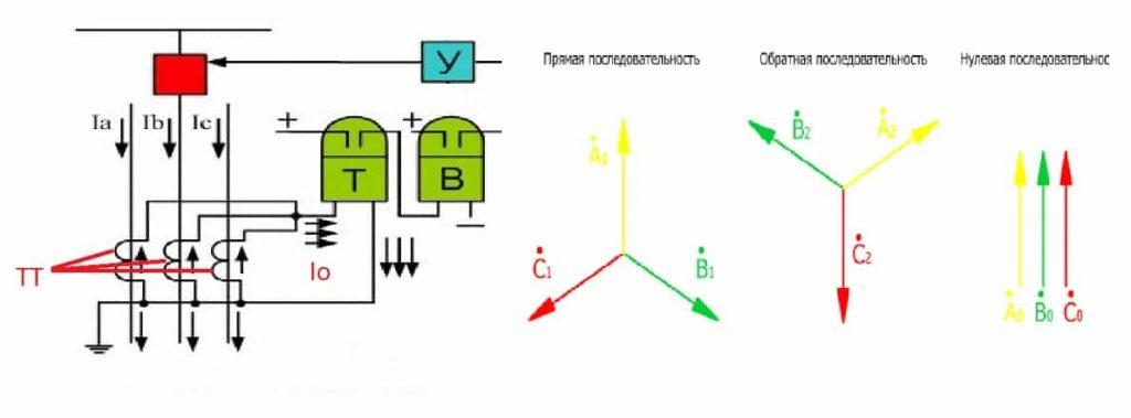 Пример токовой защиты нулевой последовательности