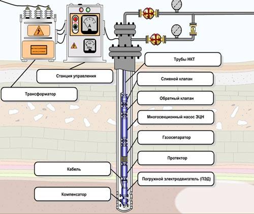 Принцип работы погружного двигателя