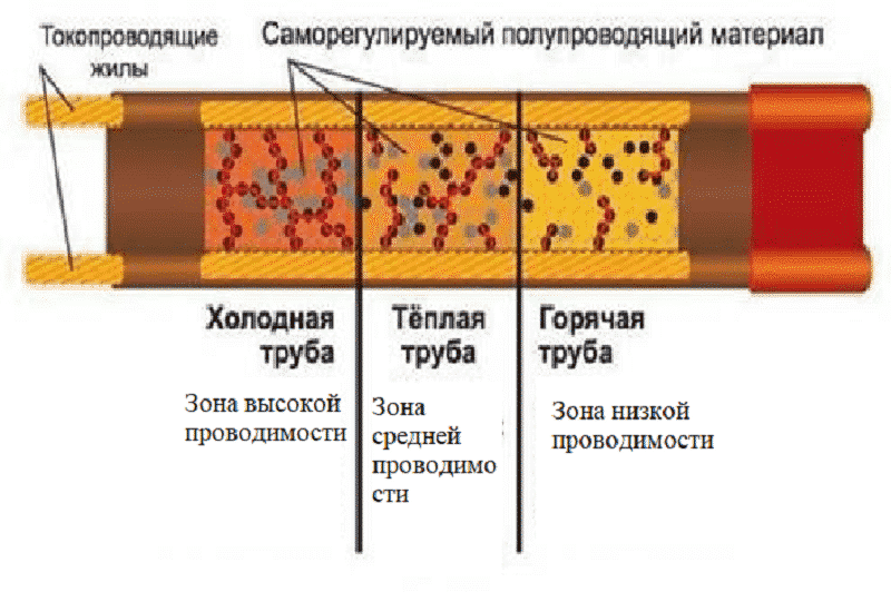 Принцип работы полупроводниковой матрицы