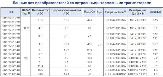Данные для тормозных резисторов