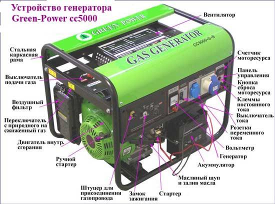 Конструкция дизельного генератора