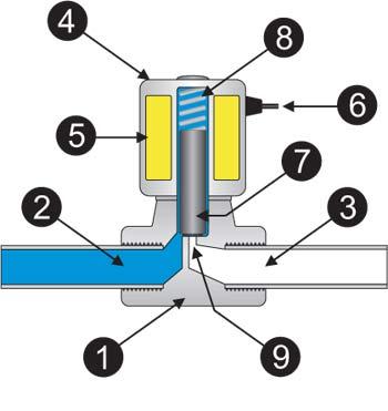 Конструкция соленоидного клапана