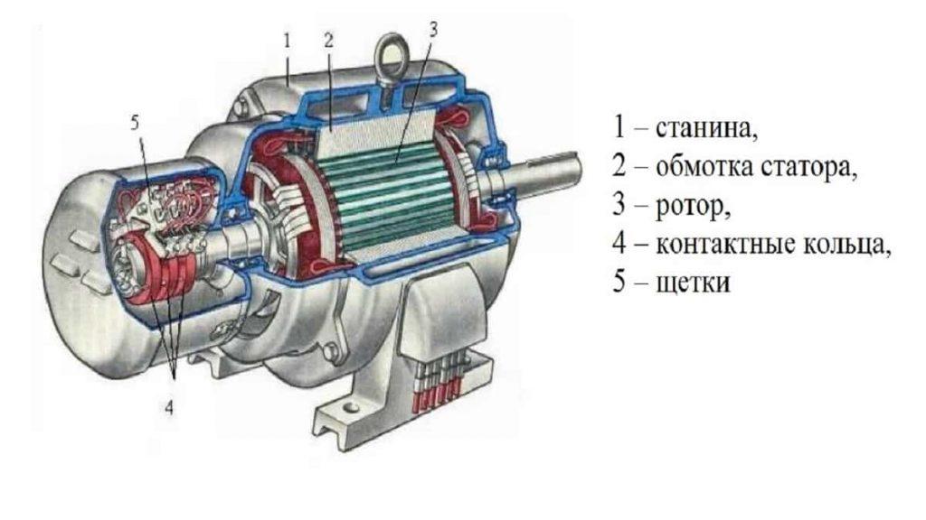 Конструкция электродвигателя с фазным ротором