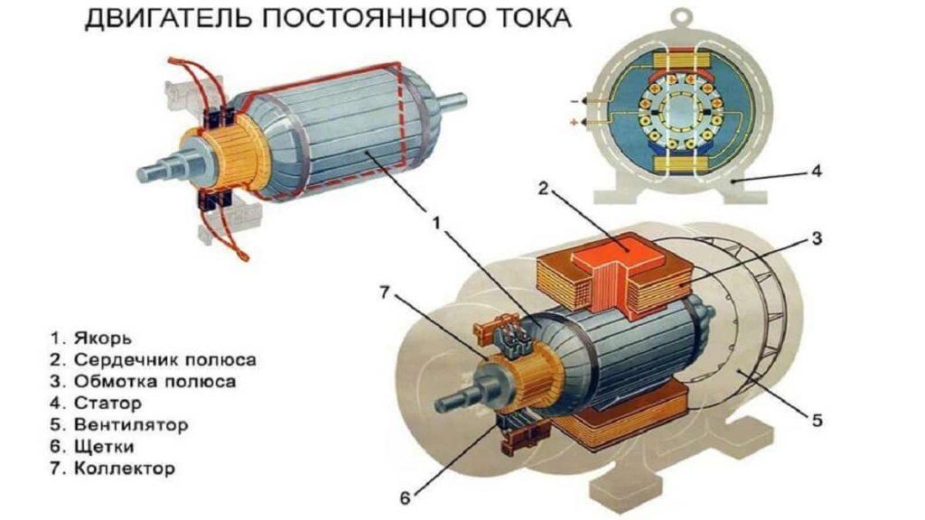 Пример двигателя постоянного тока