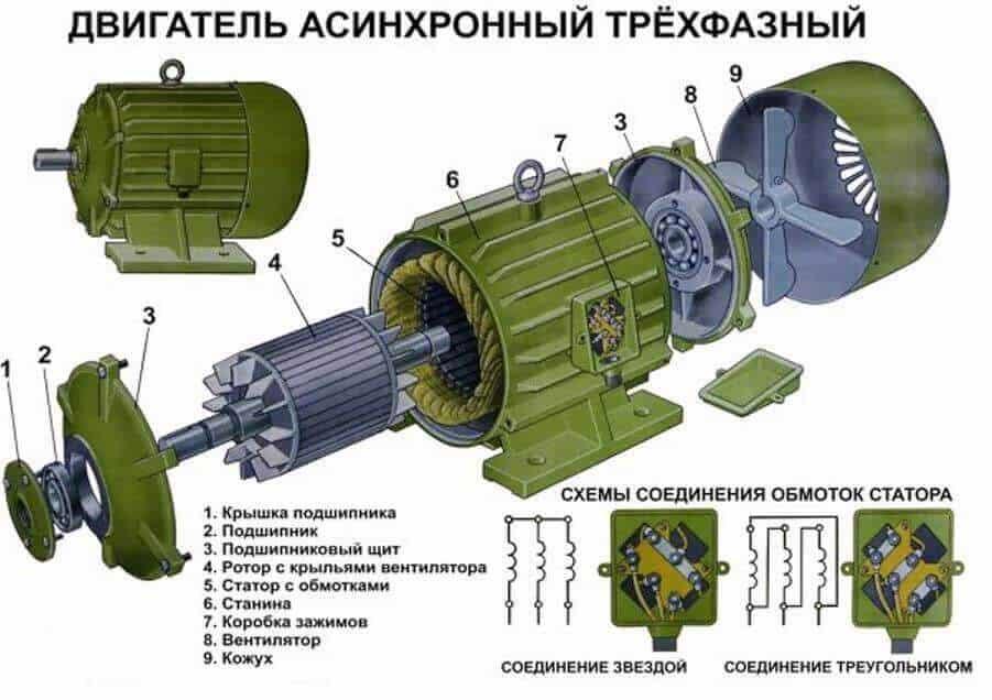 Пример электродвигателя переменного тока