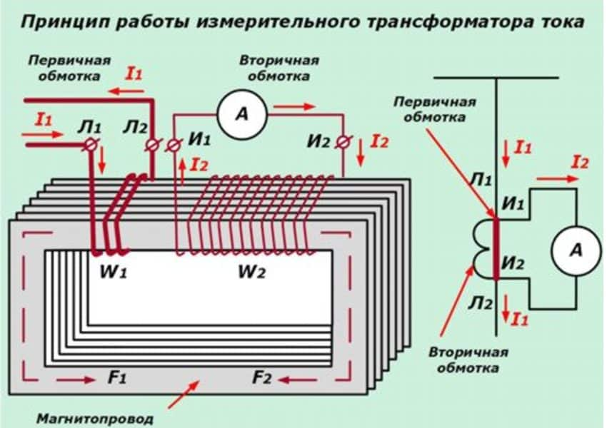 Принцип действия трансформатора тока