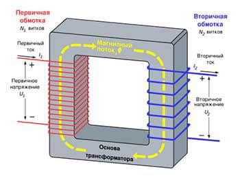 Силовой трансформатор