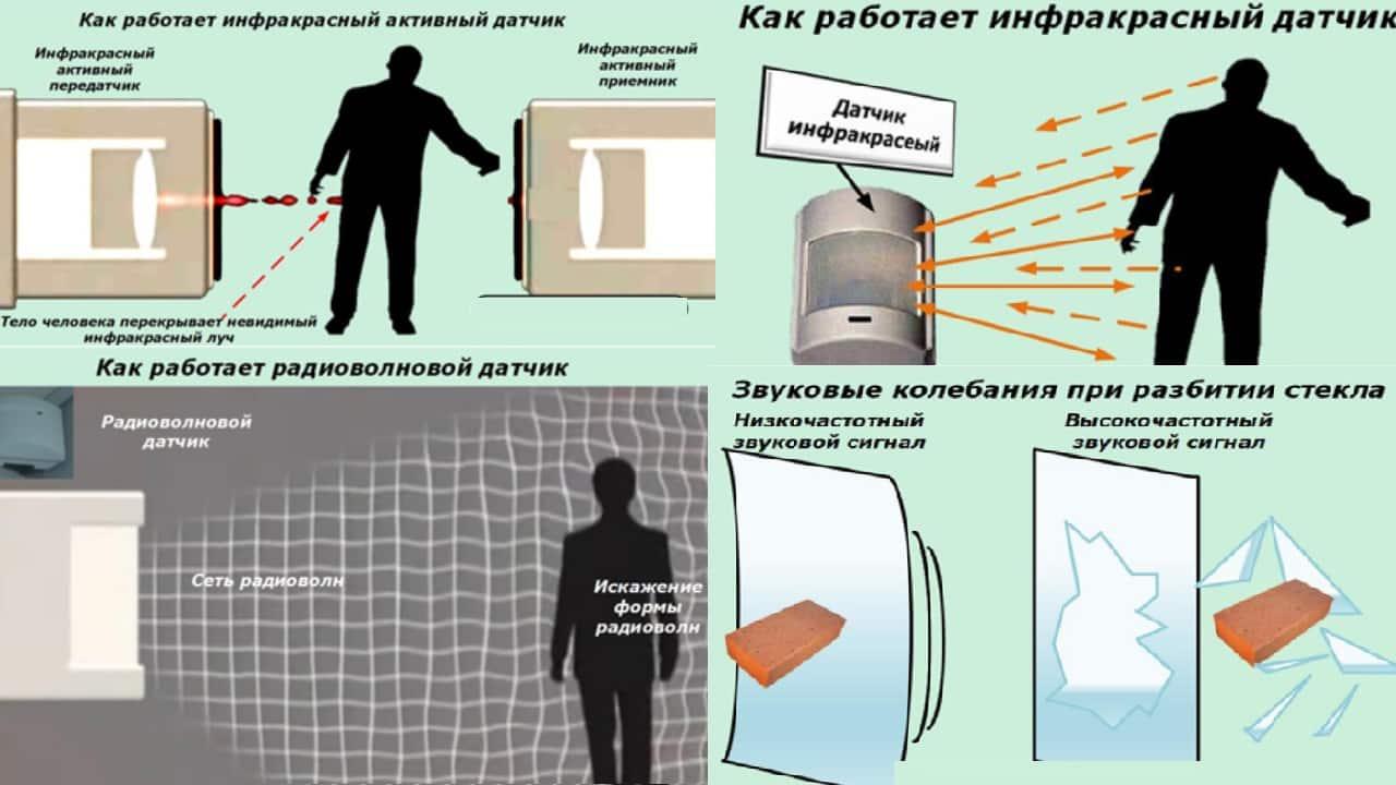 Датчики для охранных сигнализаций