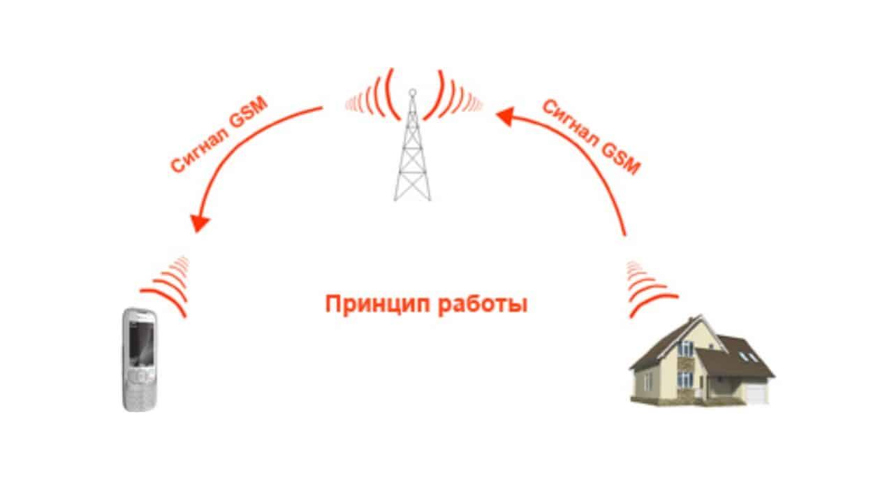 Передача мобильным каналом