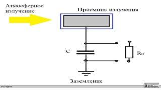 Принципиальная схема генератора Тесла