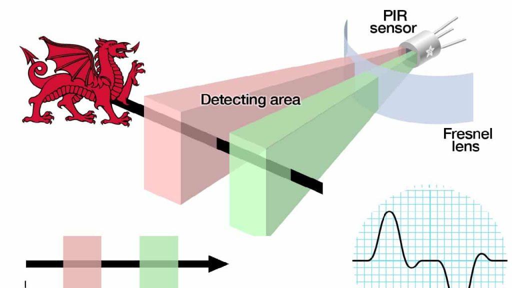 Принцип действия пирометрического датчика
