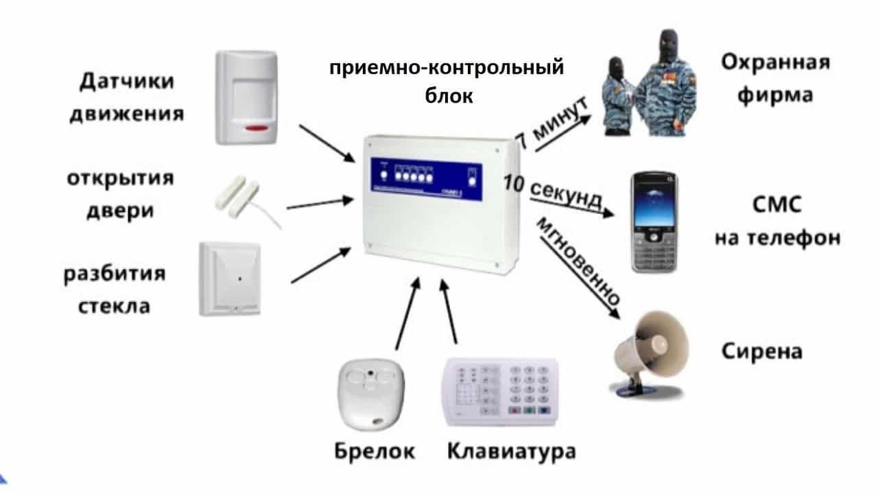 Принцип действия охранной сигнализации