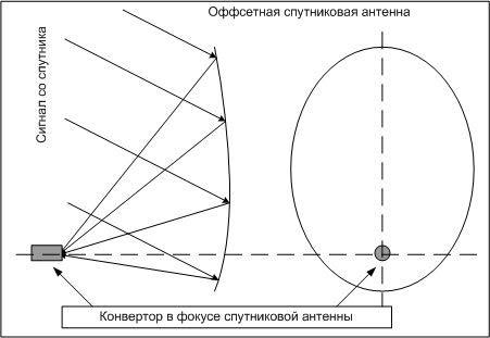 Оффсетная антенна