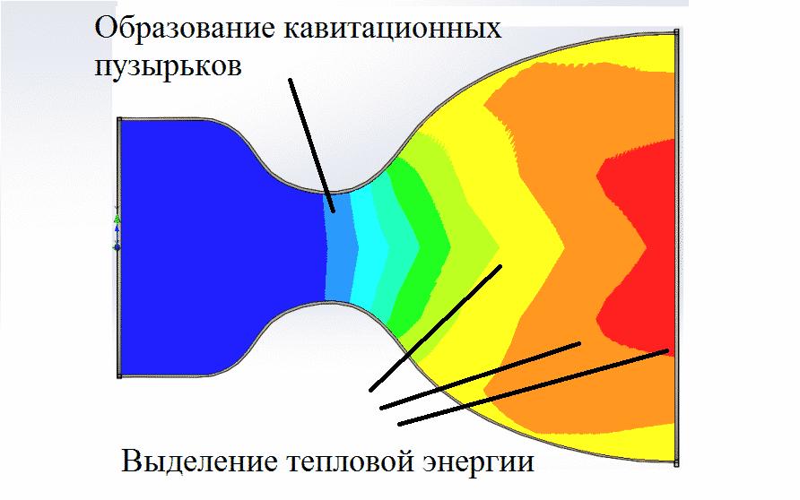 Принцип работы кавитационного теплогенератора