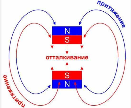 Принцип работы магнита