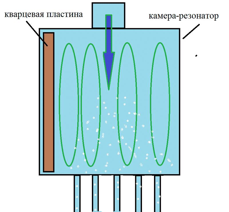 Принцип работы ультразвукового теплогенератора