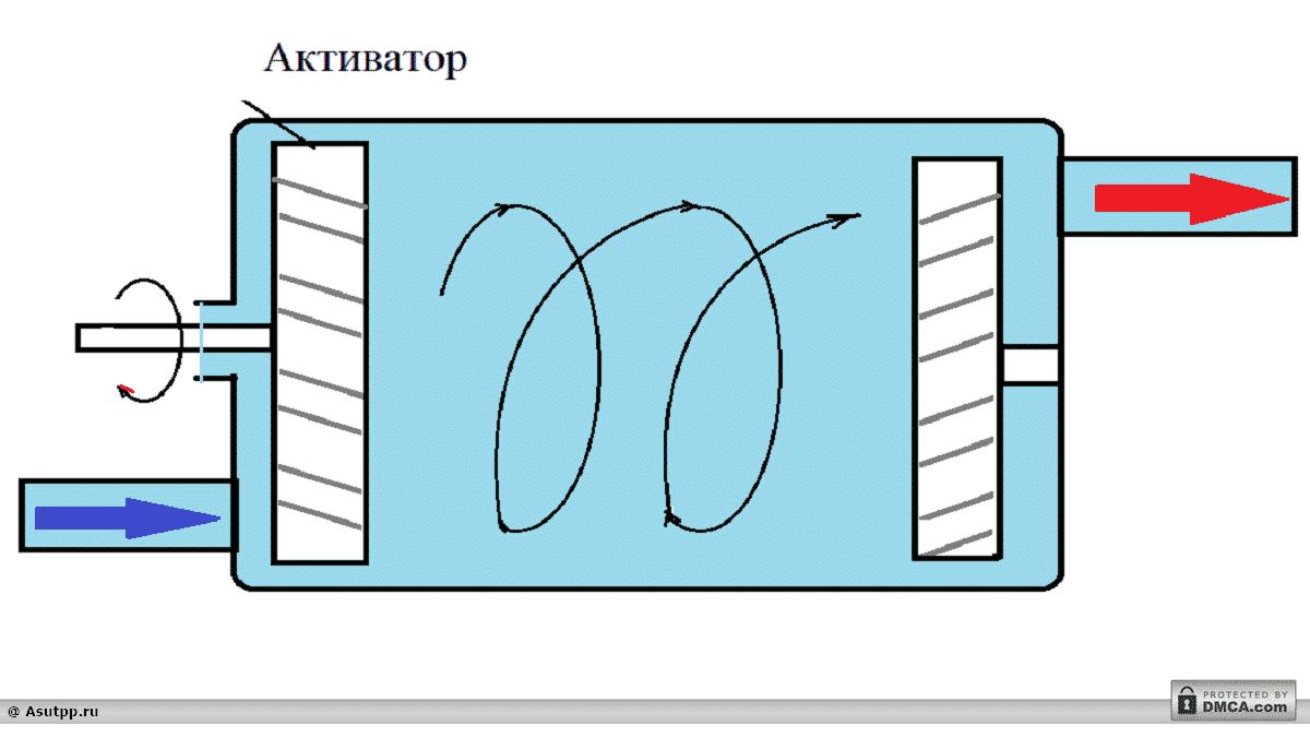 Принципиальная схема активного теплогенератора