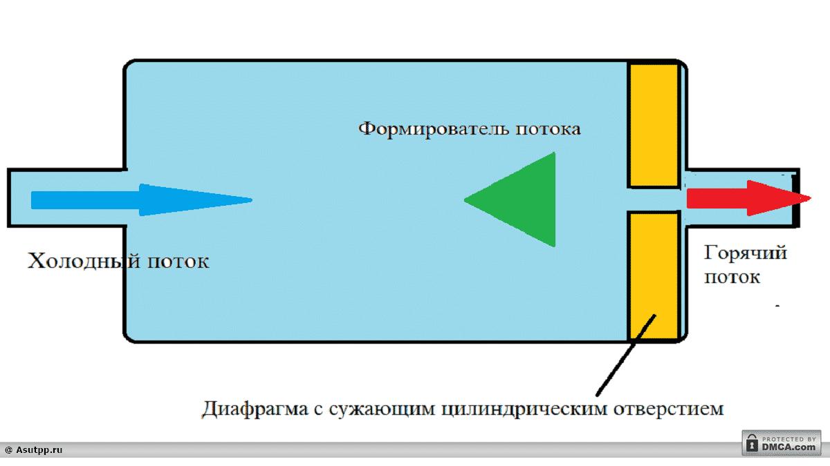 Принципиальная схема пассивного аксиального теплогенератора