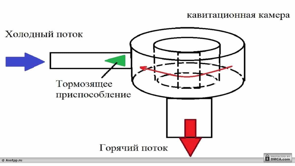Принципиальная схема пассивного тангенциального генератора