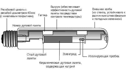Конструкция натриевой лампы