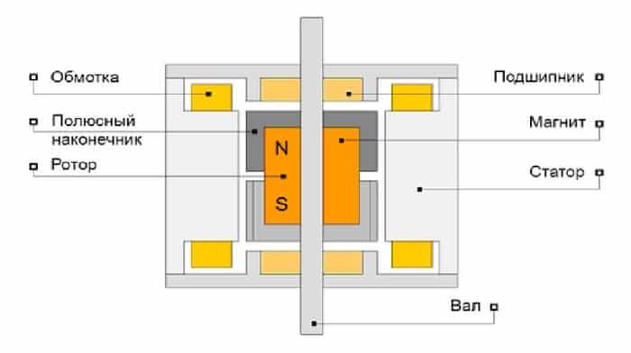 Устройство гибридного шагового двигателя