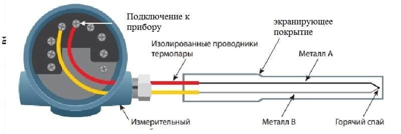 Пример конструкции термопары