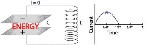ток в резонансной схеме равен нулю