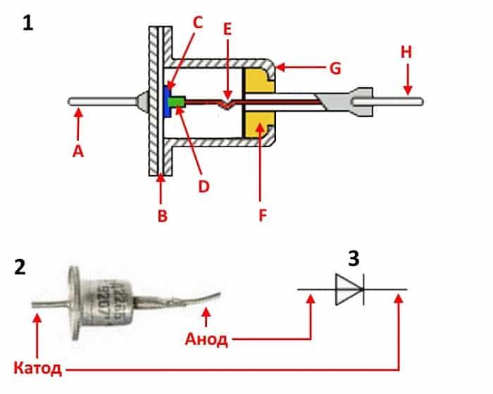 Конструкция (1), внешний вид (2) и графическое отображение выпрямительного диода(3)