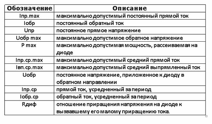 Таблица основных характеристик выпрямительных диодов