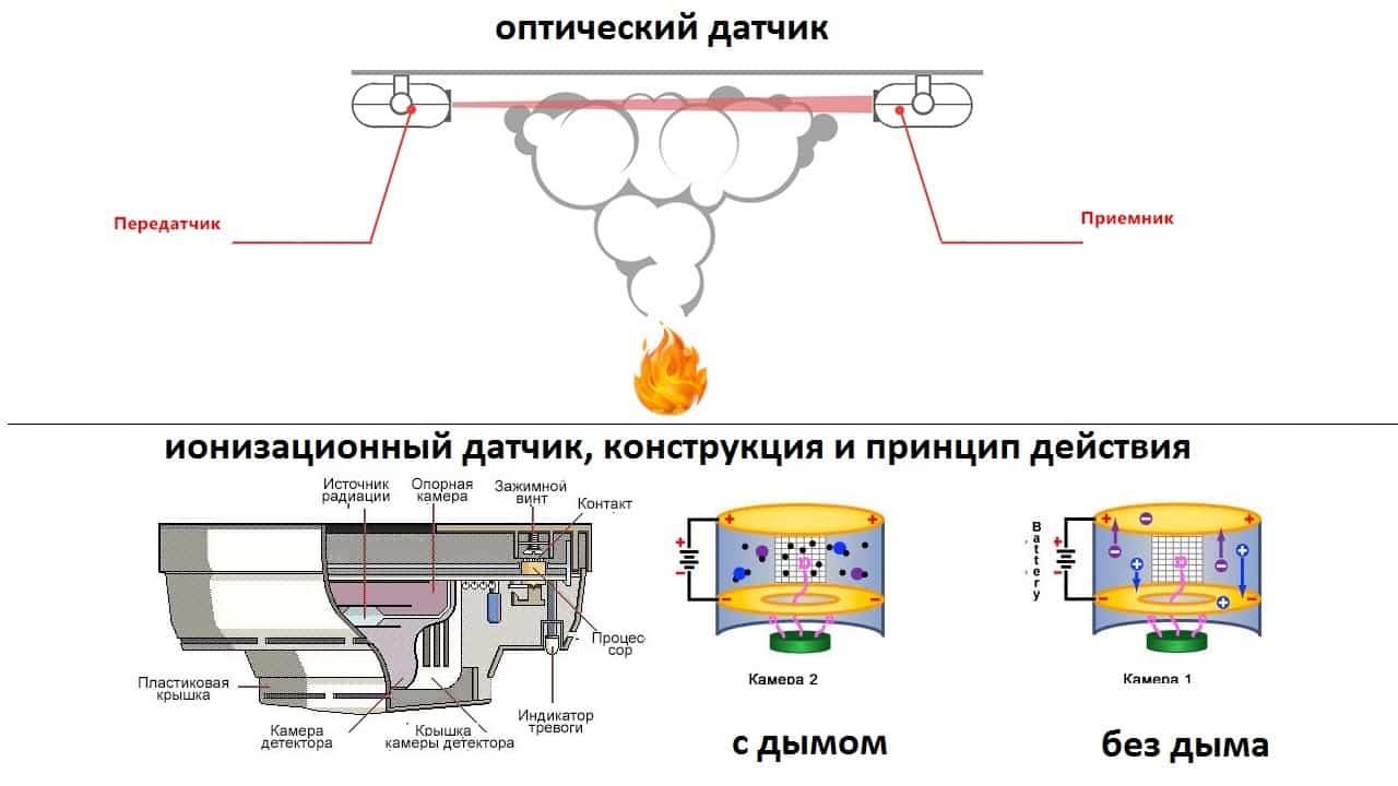 Дымовой пожарный извещатель