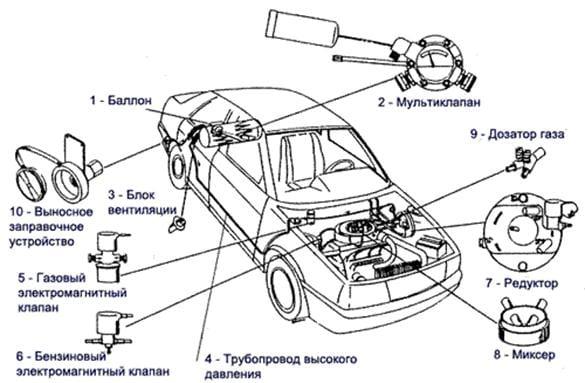 гбо на автомобиле карбюраторного типа с топливом метан
