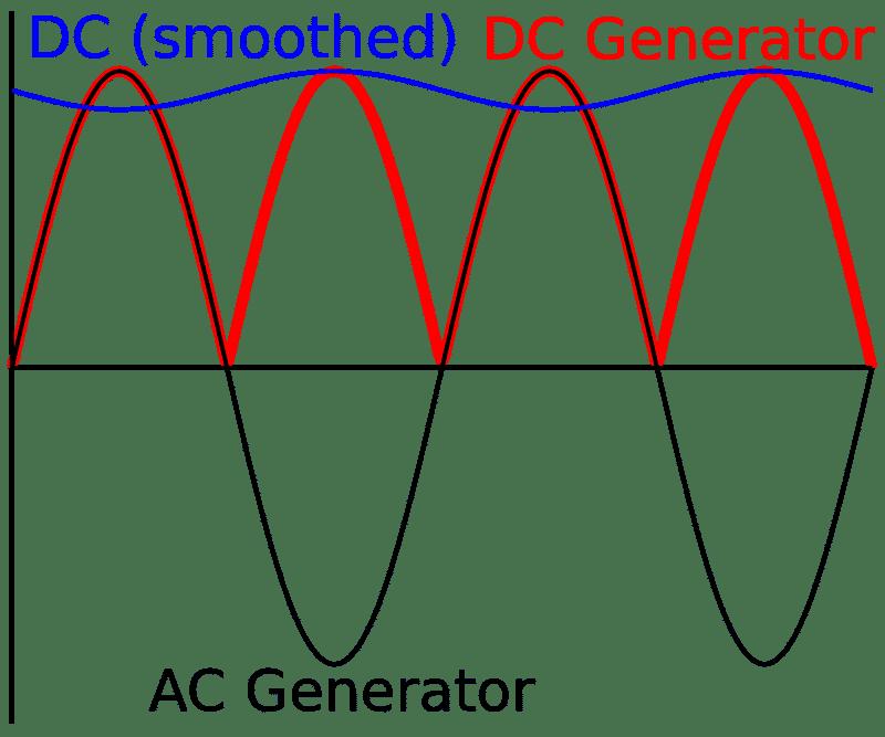 График тока, выработанного примитивным генератором