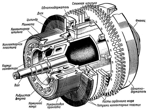 конструкция якоря постоянного генератора