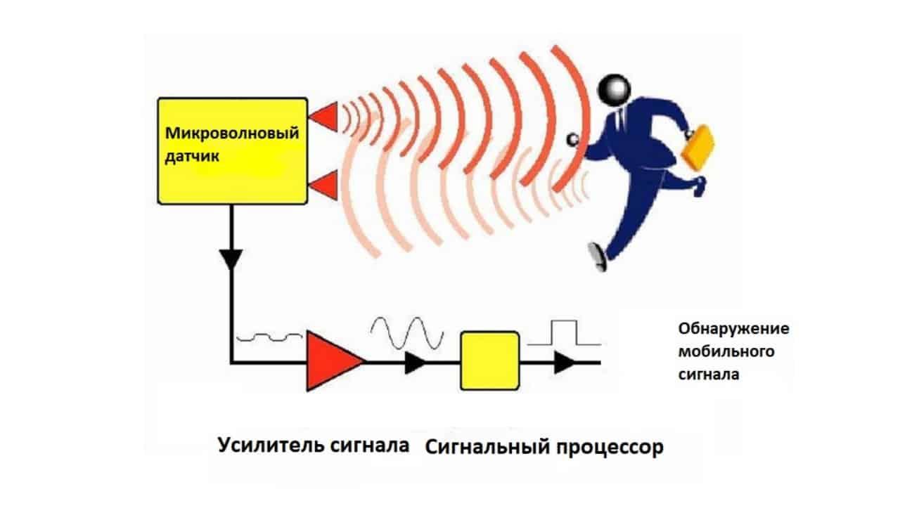 Микроволновой датчик движения