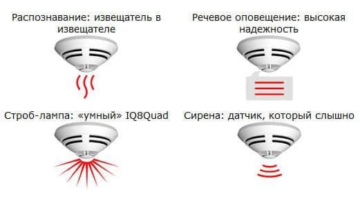Мультисенсорные датчики умного дома