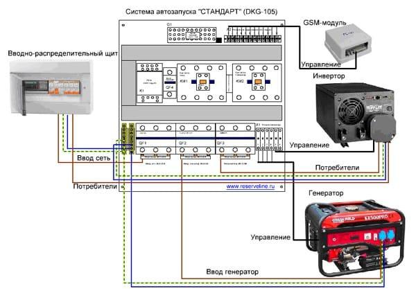 Автоматическое включение бензинового генератора сварочный аппарат кедр 200 инструкция