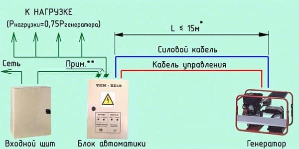принцип работы генератора с автозапуском