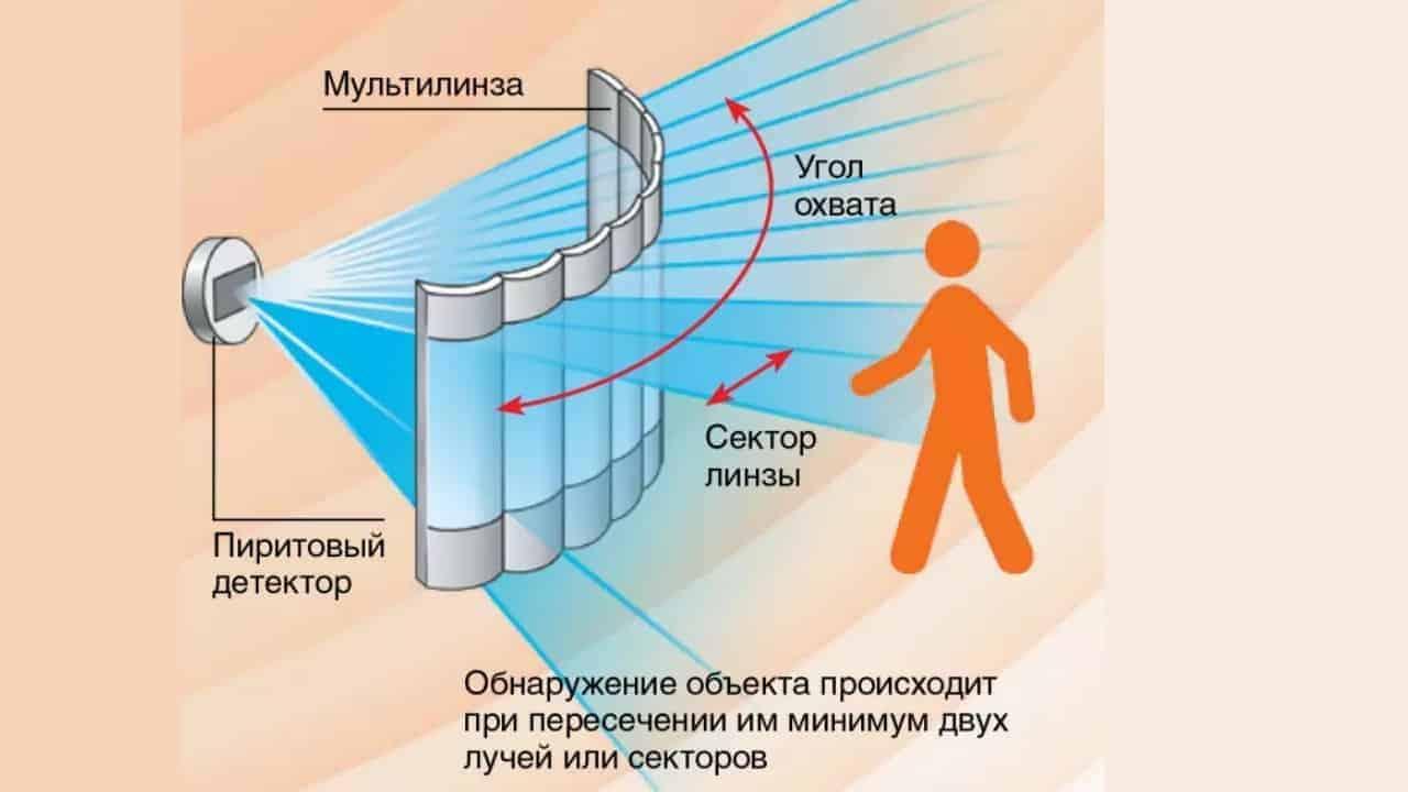 Принцип действия инфракрасного датчика