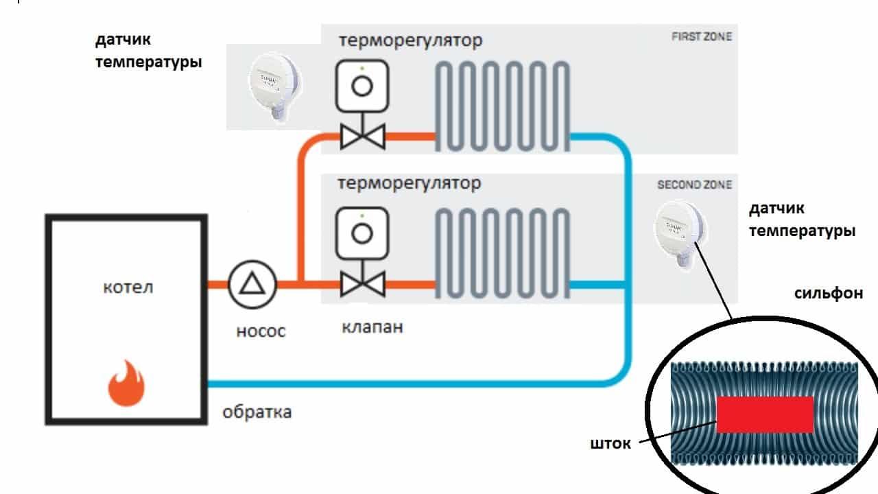 Принцип действия терморегулятора с датчиком температуры