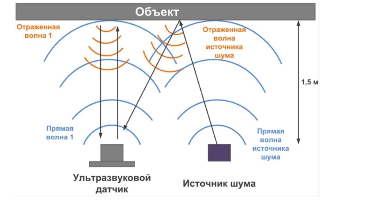Ультразвуковой датчик движения