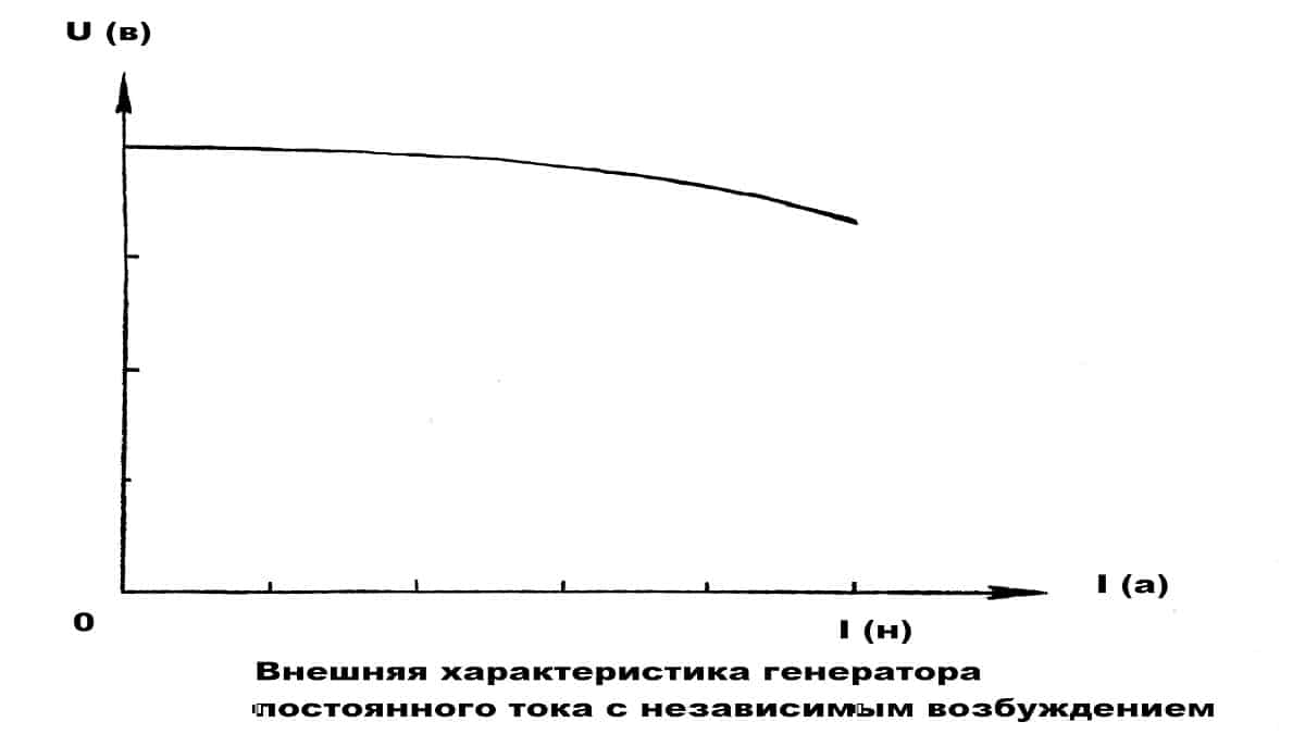 Внешняя характеристика ГПТ