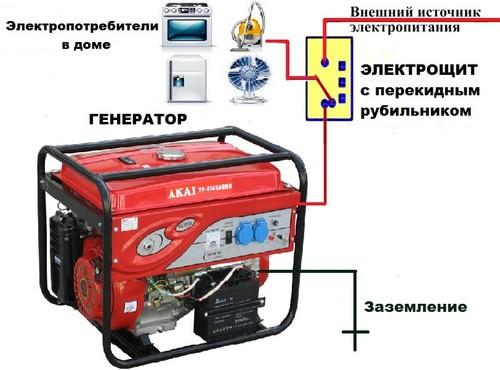 зачем нужен генератор