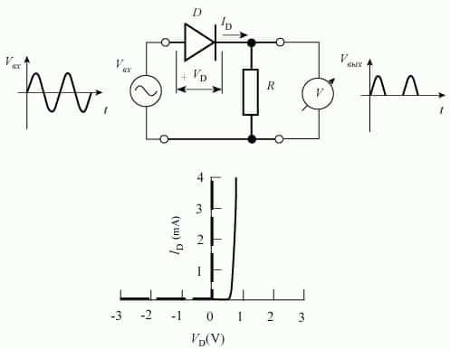 характеристики полупроводников
