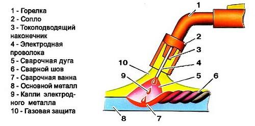конструкция-аргонового-инвертора-min