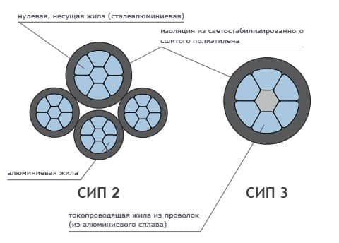 конструкция сип