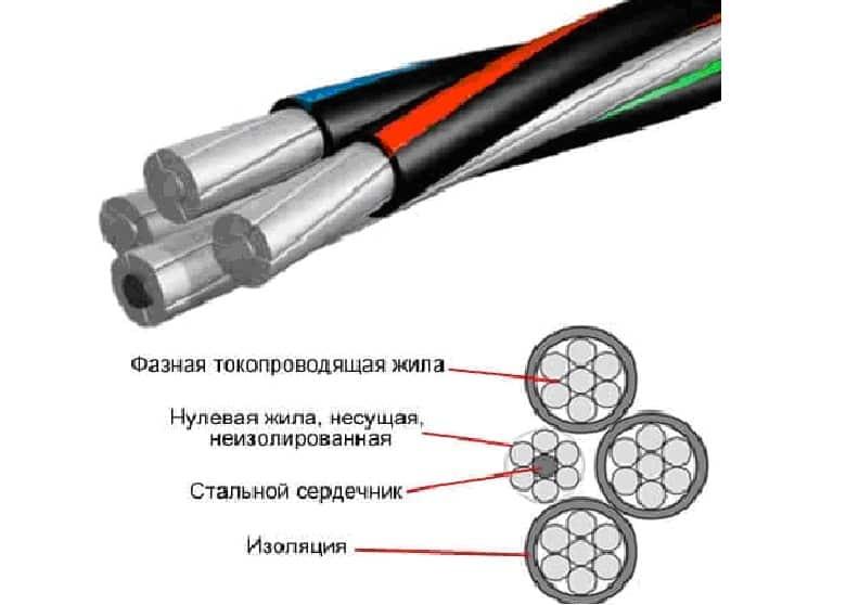 Цветовая маркировка кабеля сип