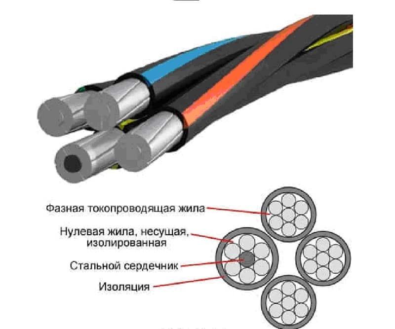 Конструкция провода СИП-2