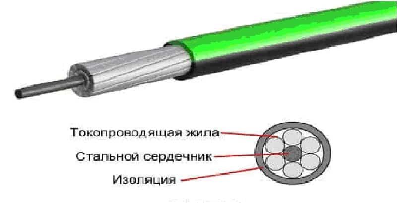 Конструкция провода СИП-3