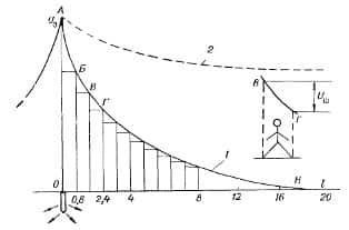 Кривая расчета ширины шага