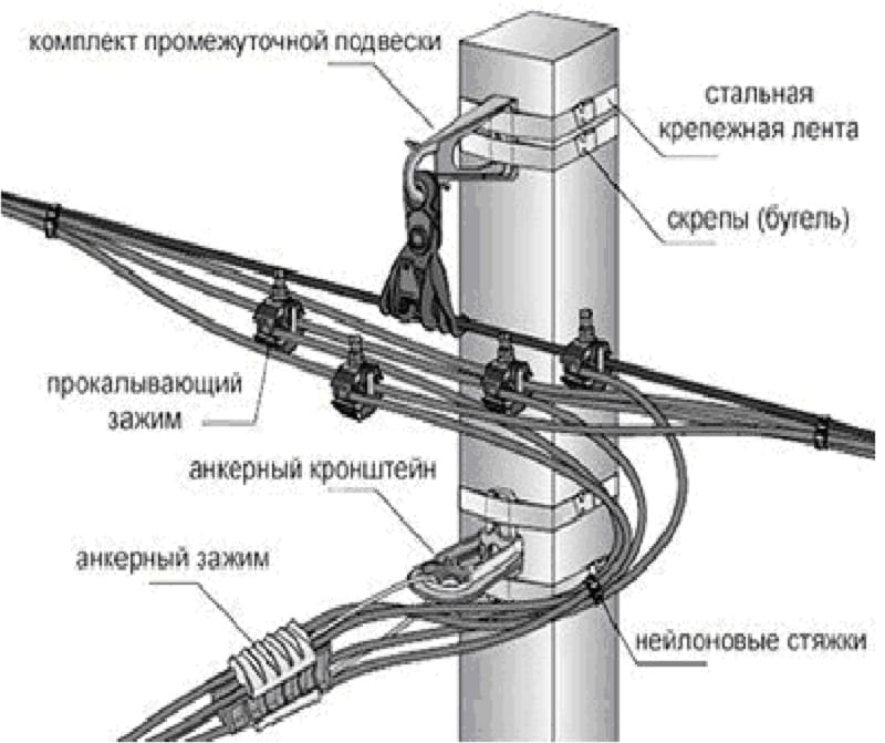 пример крепления провода СИП на опоре